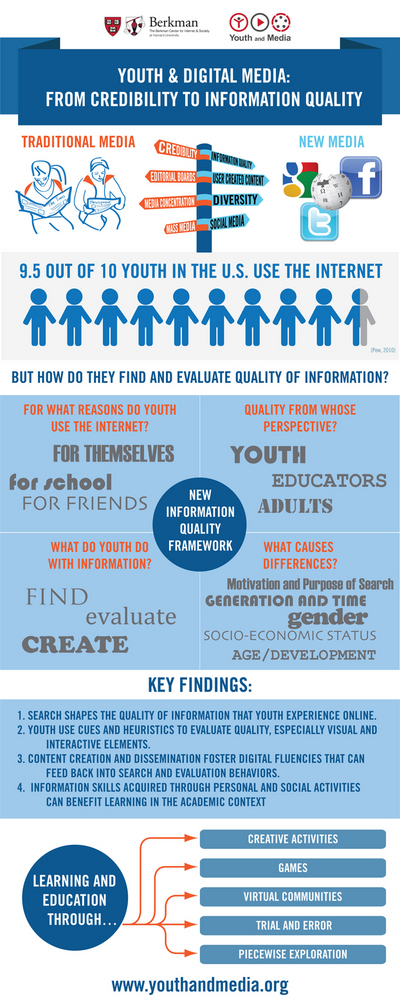 Youth-and-Media_Infor-Graphic